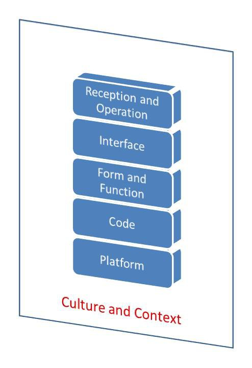 Five Layers of Platform Studies
