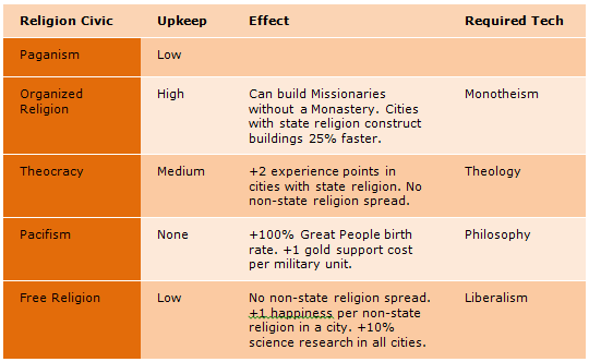 effects that organized religion has had on society Gove a a response to this prompt: religion can affect people in many different ways list at least two effects that organized religion has had on society and give.