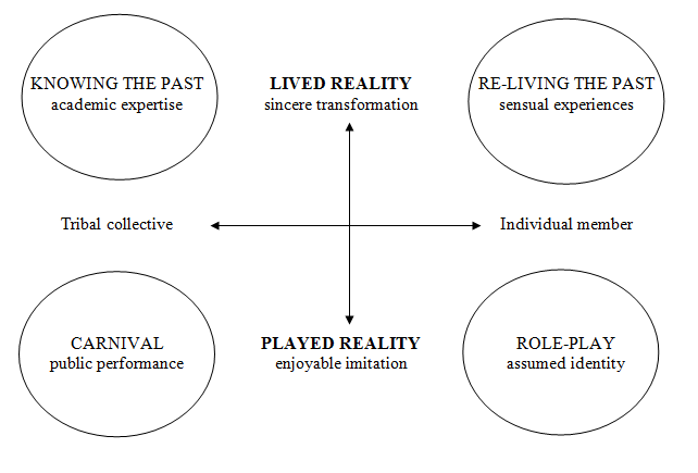A framework for understanding contemporary time travel.