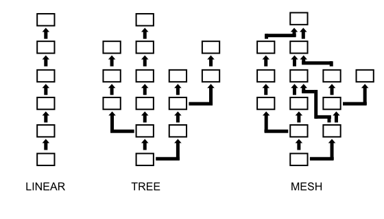 Tech Trees can be implemented in varying degrees of complexity, though most embody a deterministic model of cumulative technological progress.