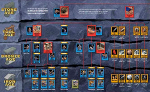 The tech tree in Age of Empires