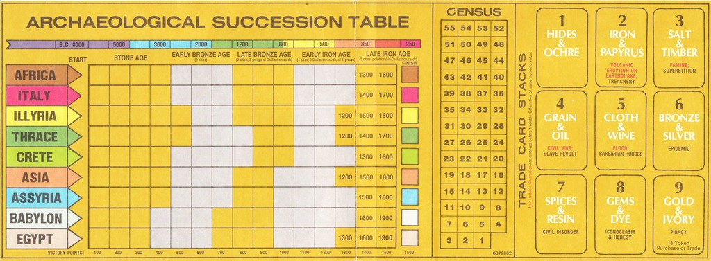 Archaeological Succession Table from Francis Tresham's Civilization Board Game.