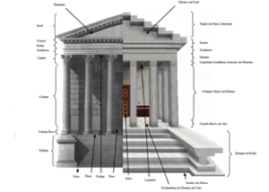 Diagram depicting artistic sketch of reconstructed temple paired with Minecraft temple along with English descriptions of architectural elements and their Latin equivalents. The Latin terms expressed above indicate block needed to most nearly replicate the actual form and may not always necessarily be the correct Latin term for a specific element.