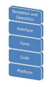The Five Layers of Platform Studies